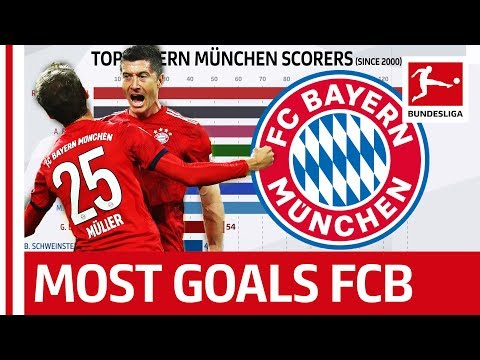 Who is the Top FC Bayern München Goalscorer Since 2000? – Powered by FDOR